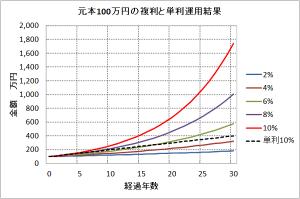 %e8%a4%87%e5%88%a9%e3%81%a8%e5%8d%98%e5%88%a9%e3%81%ae%e6%af%94%e8%bc%83